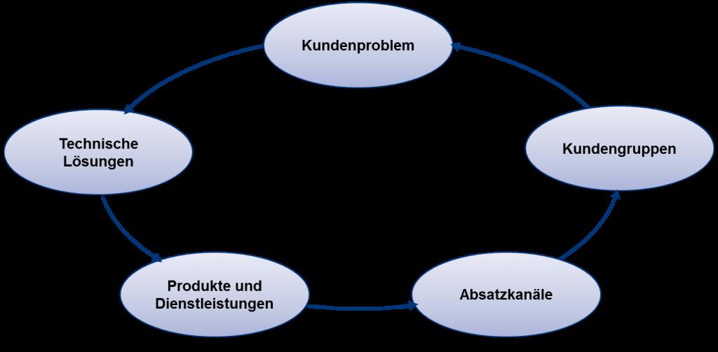 Geschäftsfeldgliederung