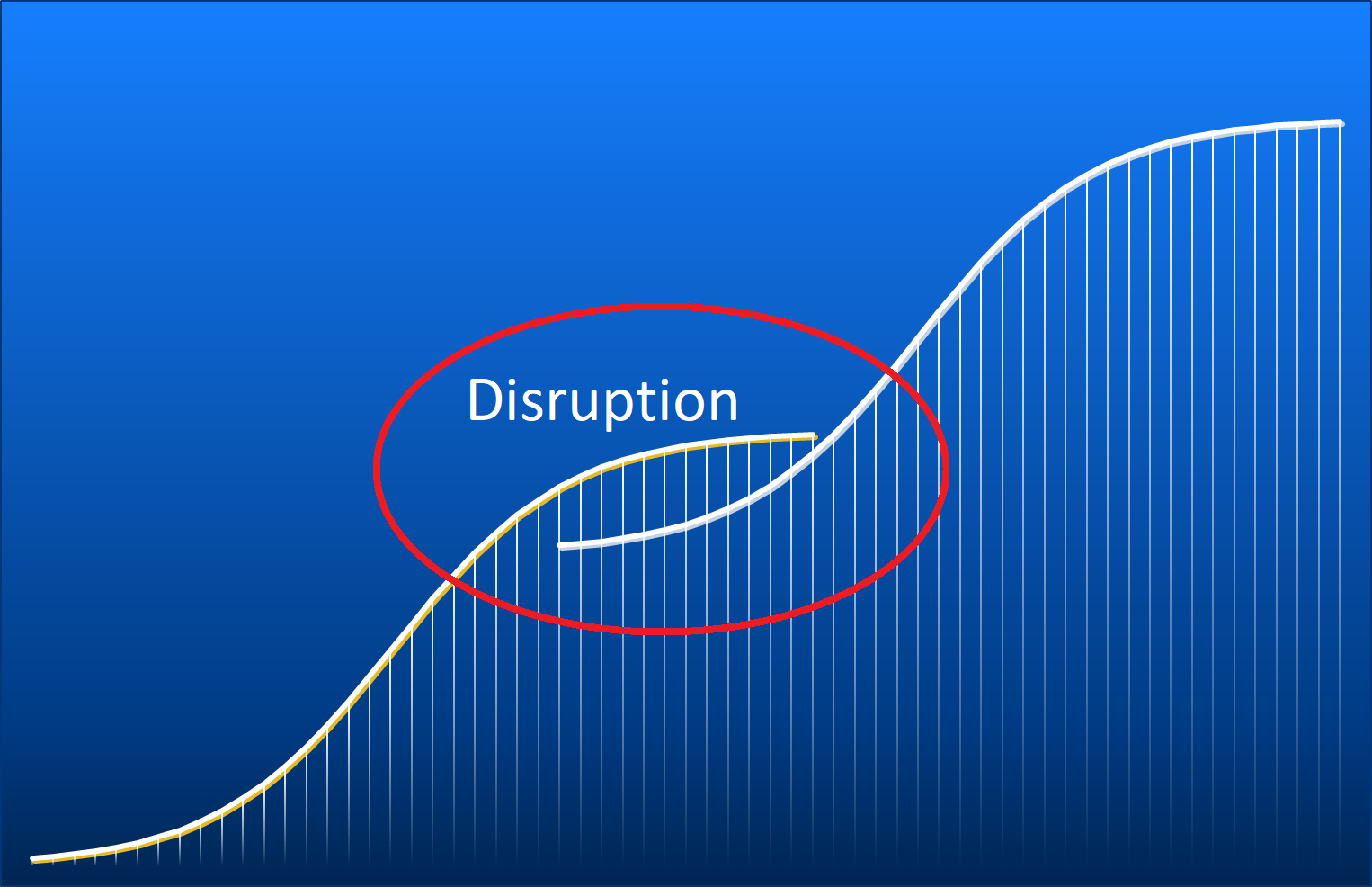 Disruption und S-Kurven